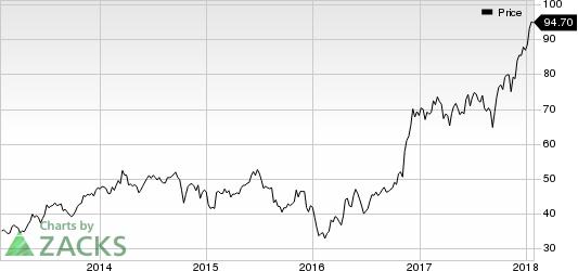 Comerica Incorporated Price