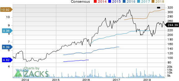 Ulta Beauty Inc. Price and Consensus