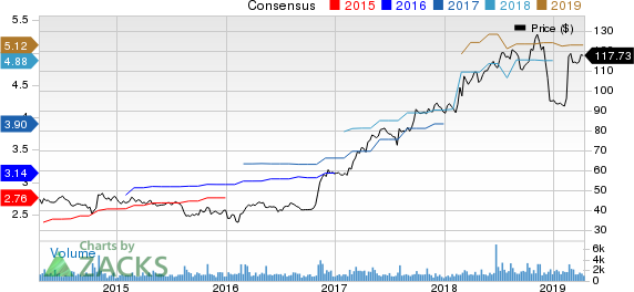 Grand Canyon Education, Inc. Price and Consensus