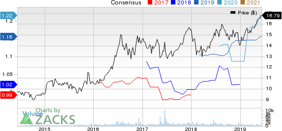 Armada Hoffler Properties, Inc. Price and Consensus