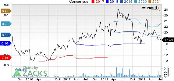 Box, Inc. Price and Consensus