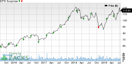 Avery Dennison Corporation Price and EPS Surprise