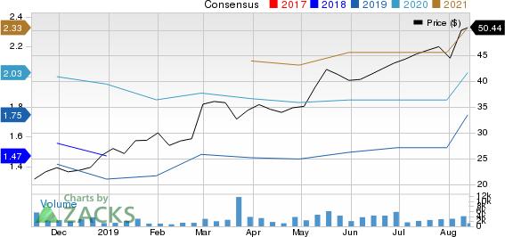 Frontdoor, Inc. Price and Consensus