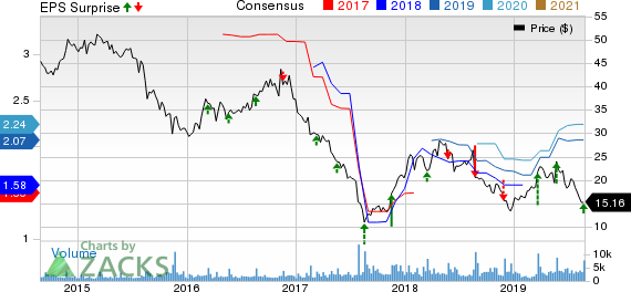 Hibbett Sports, Inc. Price, Consensus and EPS Surprise