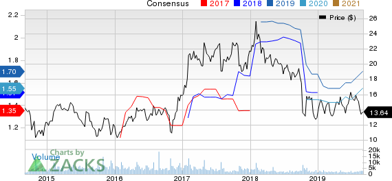 Wabash National Corporation Price and Consensus
