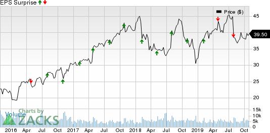 Trimble Inc. Price and EPS Surprise