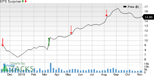 Switch, Inc. Price and EPS Surprise