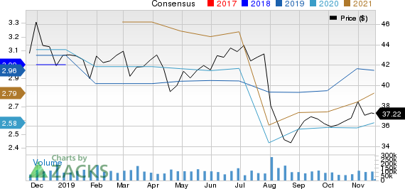 Pfizer Inc. Price and Consensus
