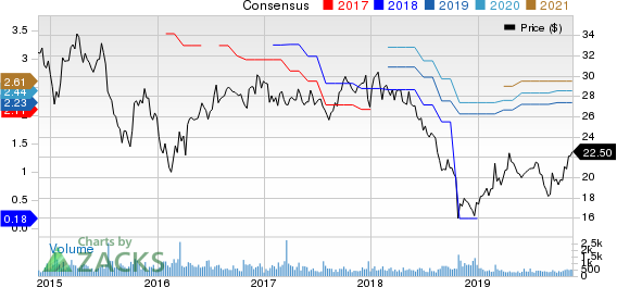 Banco Latinoamericano de Comercio Exterior, S.A. Price and Consensus