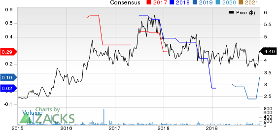 Virco Manufacturing Corporation Price and Consensus