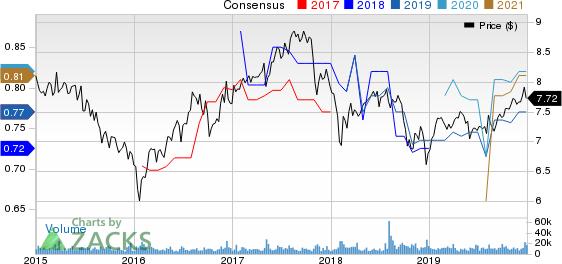 MFA Financial, Inc. Price and Consensus