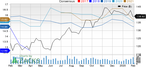 Toyota Motor Corporation Price and Consensus