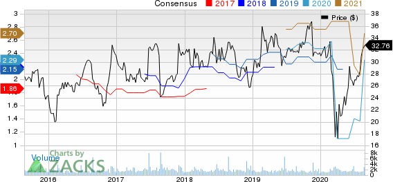 LaZBoy Incorporated Price and Consensus