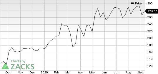 Ringcentral, Inc. Price