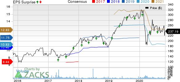 FleetCor Technologies, Inc. Price, Consensus and EPS Surprise