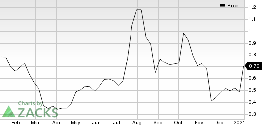Adamis Pharmaceuticals Corporation Price