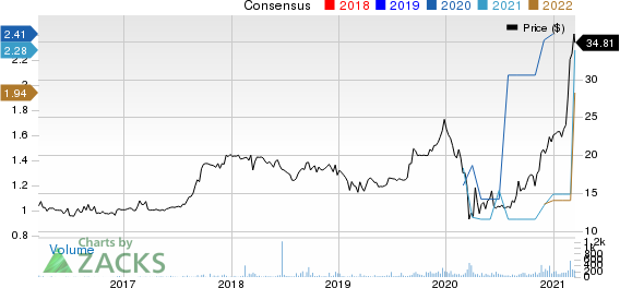 Mvb Financial Corp. Price and Consensus