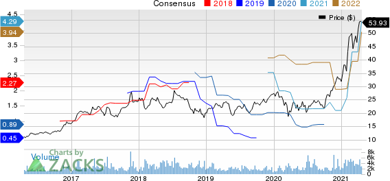 Kulicke and Soffa Industries, Inc. Price and Consensus