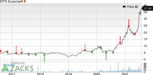 Aspen Aerogels, Inc. Price and EPS Surprise