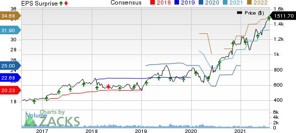MettlerToledo International, Inc. Price, Consensus and EPS Surprise