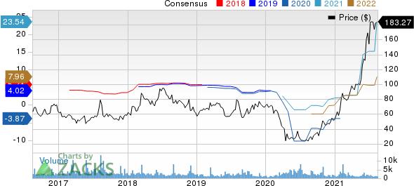 Dillards, Inc. Price and Consensus