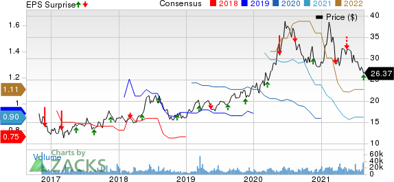 ZTO Express Cayman Inc. Price, Consensus and EPS Surprise