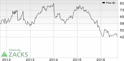 Bed Bath & Beyond's (BBBY) Q2 Earnings Miss, View Intact