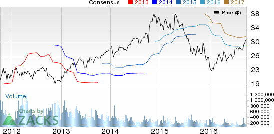 Csx Stock Quote | Csx Stock Quote Inspirational Quotes Of The Day Csx Stock Quote