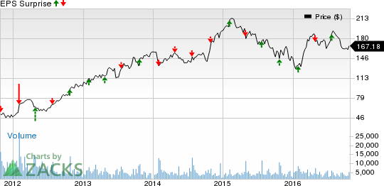 Whirlpool (WHR) Q3 Earnings & Sales Miss, Stock Down 4.3%