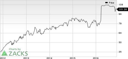 Valspar (VAL) Rewards Shareholders with 12% Dividend Hike