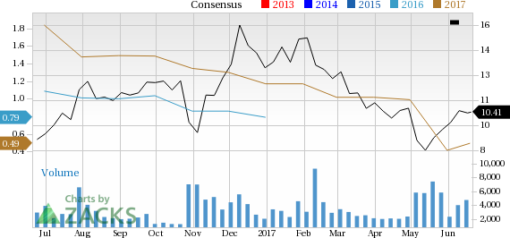 Can YRC Worldwide (YRCW) Run Higher on Strong Earnings Estimate Revisions?