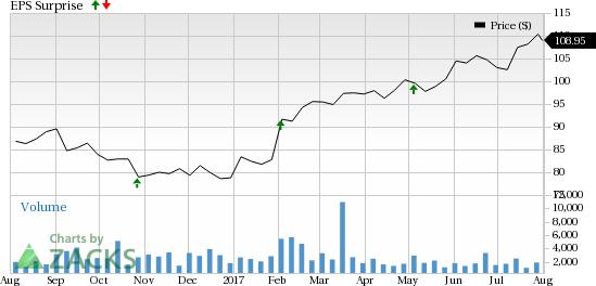 Should You Buy MSCI Inc. (MSCI) Ahead of Earnings?
