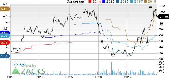 Restoration Hardware Holdings Inc. Price and Consensus