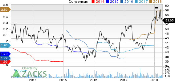 Fastenal Company Price and Consensus