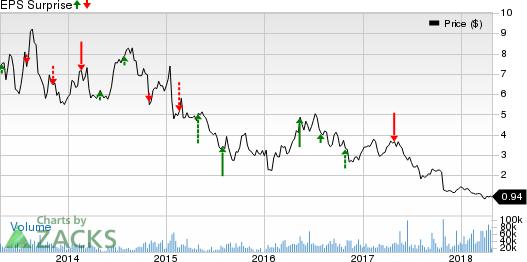 Eldorado Gold Corporation Price and EPS Surprise
