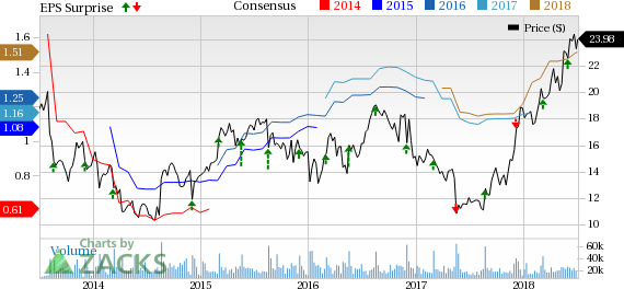 American Eagle Stock Looks Bullish Will The Rally Continue July