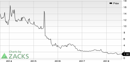 Vical Incorporated Price