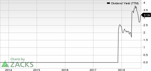 Camtek Ltd. Dividend Yield (TTM)