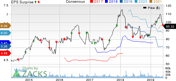 Dollar Tree, Inc. Price, Consensus and EPS Surprise