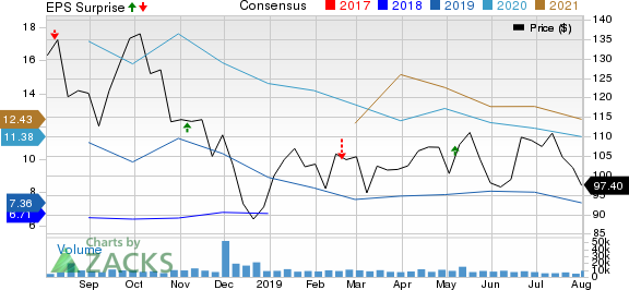 Diamondback Energy, Inc. Price, Consensus and EPS Surprise