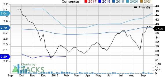 BRP Inc. Price and Consensus