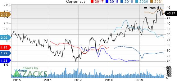AstraZeneca PLC Price and Consensus