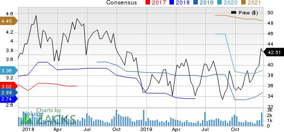 Worthington Industries, Inc. Price and Consensus