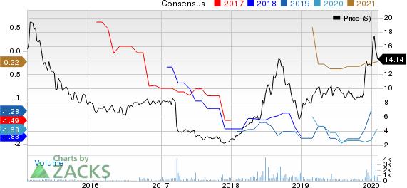 Xenon Pharmaceuticals Inc. Price and Consensus