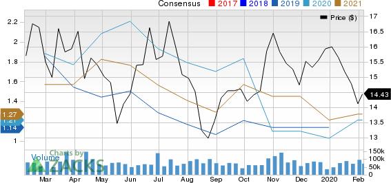 Petroleo Brasileiro S.A.- Petrobras Price and Consensus