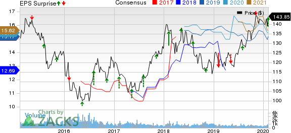 Toyota Motor Corporation Price, Consensus and EPS Surprise