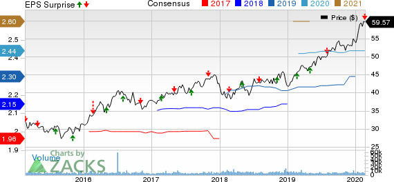 Alliant Energy Corporation Price, Consensus and EPS Surprise