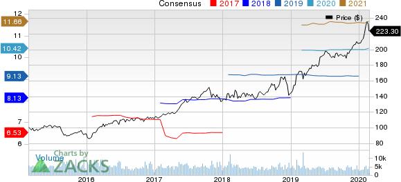 Aon plc Price and Consensus