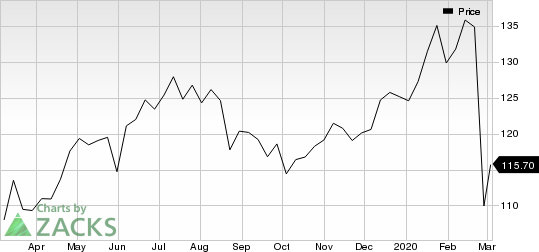 American Express Company Price
