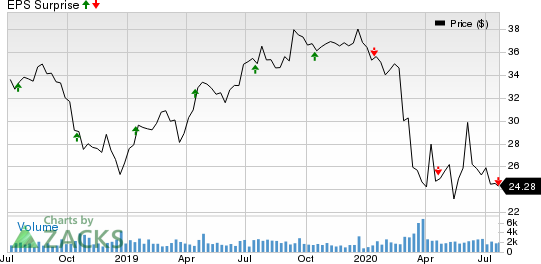 Washington Federal, Inc. Price and EPS Surprise